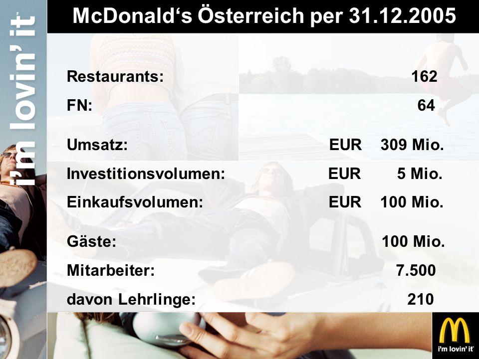 McDonald's Österreich per 31.12.2005 Restaurants: 162 FN: 64 Umsatz: EUR 309 Mio. Investitionsvolumen: EUR 5 Mio. Einkaufsvolumen: EUR 100 Mio. Gäste: