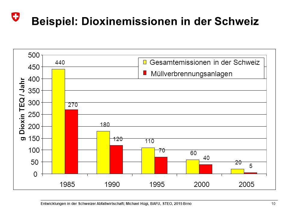 10 Entwicklungen in der Schweizer Abfallwirtschaft; Michael Hügi, BAFU, STEO, 2015 Brno Beispiel: Dioxinemissionen in der Schweiz 440 180 110 60 20 12