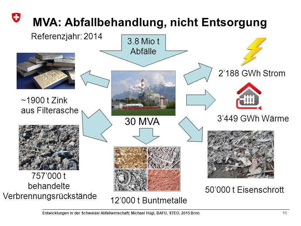 11 Entwicklungen in der Schweizer Abfallwirtschaft; Michael Hügi, BAFU, STEO, 2015 Brno MVA: Abfallbehandlung, nicht Entsorgung 3.8 Mio t Abfälle 30 MVA ~1900 t Zink aus Filterasche 757'000 t behandelte Verbrennungsrückstände 12'000 t Buntmetalle 50'000 t Eisenschrott 3'449 GWh Wärme 2'188 GWh Strom Referenzjahr: 2014