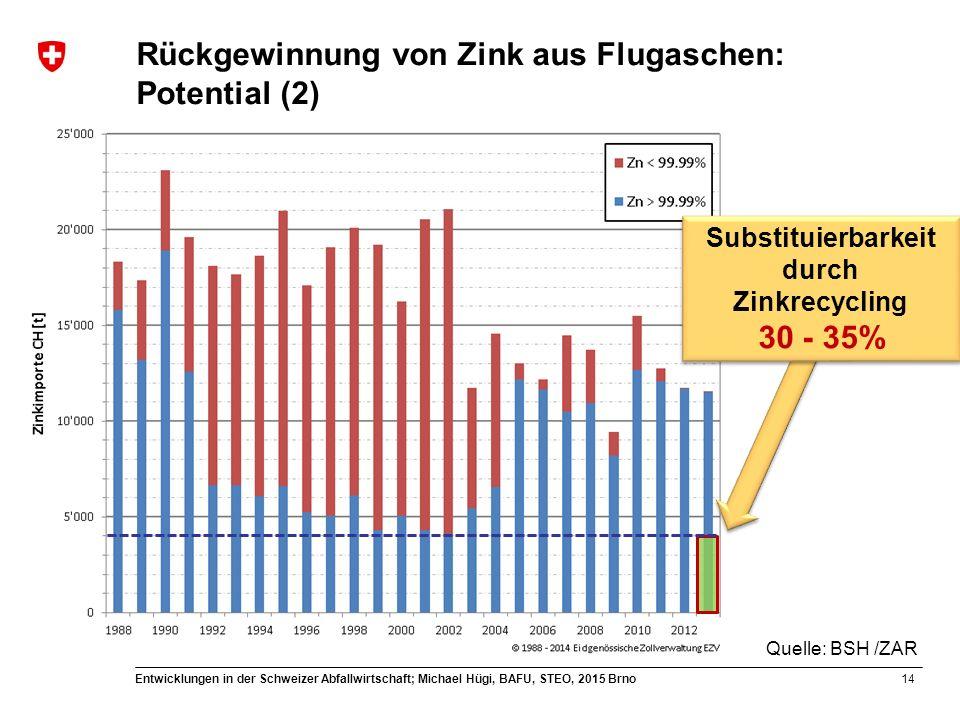 14 Entwicklungen in der Schweizer Abfallwirtschaft; Michael Hügi, BAFU, STEO, 2015 Brno Substituierbarkeit durch Zinkrecycling 30 - 35% Substituierbarkeit durch Zinkrecycling 30 - 35% Quelle: BSH /ZAR Rückgewinnung von Zink aus Flugaschen: Potential (2)