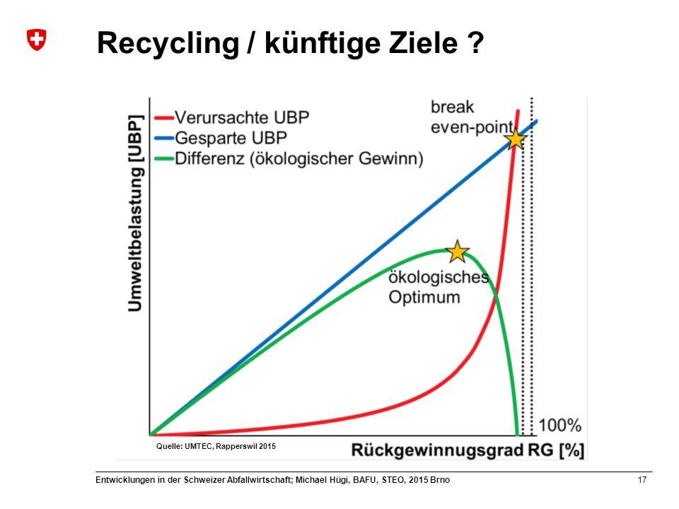 17 Entwicklungen in der Schweizer Abfallwirtschaft; Michael Hügi, BAFU, STEO, 2015 Brno Recycling / künftige Ziele ? Quelle: UMTEC, Rapperswil 2015