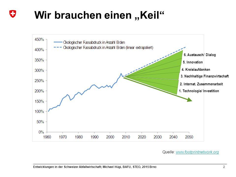 13 Entwicklungen in der Schweizer Abfallwirtschaft; Michael Hügi, BAFU, STEO, 2015 Brno Wertstoffpotenzial MetallMenge [t/a] Zink4'000 Blei1'000 Kupfer150 Metallrückgewinnung aus KVA-Filteraschen ist Stand der Technik, TVA 2014 Quelle: BSH /ZAR Rückgewinnung von Zink aus Flugaschen: Potential (1)