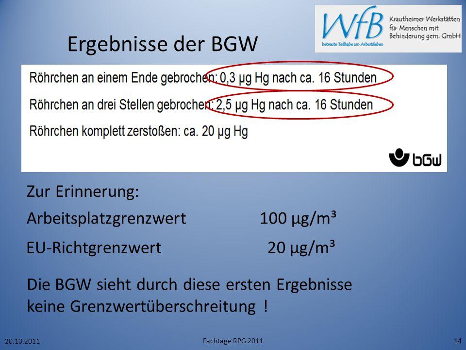 Ergebnisse der BGW 20.10.2011 Fachtage RPG 201114 Zur Erinnerung: EU-Richtgrenzwert 20 µg/m³ Arbeitsplatzgrenzwert 100 µg/m³ Die BGW sieht durch diese ersten Ergebnisse keine Grenzwertüberschreitung !