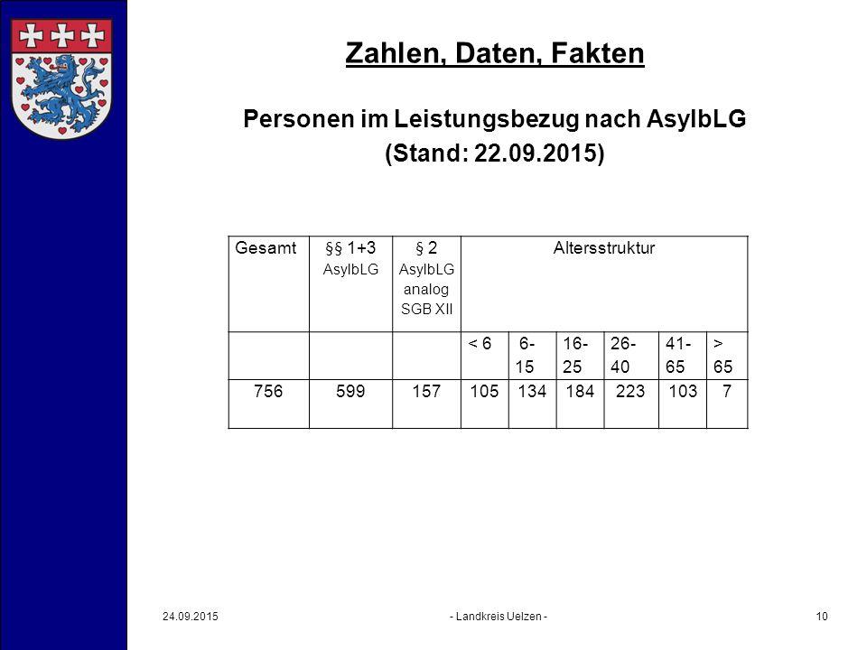 Zahlen, Daten, Fakten Personen im Leistungsbezug nach AsylbLG (Stand: 22.09.2015) 24.09.2015- Landkreis Uelzen -10 Gesamt §§ 1+3 AsylbLG § 2 AsylbLG analog SGB XII Altersstruktur < 6 6- 15 16- 25 26- 40 41- 65 > 65 7565991571051341842231037