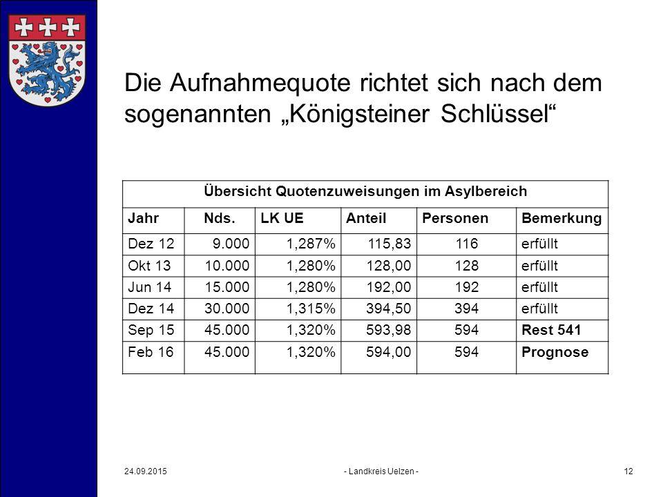 """Die Aufnahmequote richtet sich nach dem sogenannten """"Königsteiner Schlüssel"""" Übersicht Quotenzuweisungen im Asylbereich JahrNds.LK UEAnteilPersonenBem"""