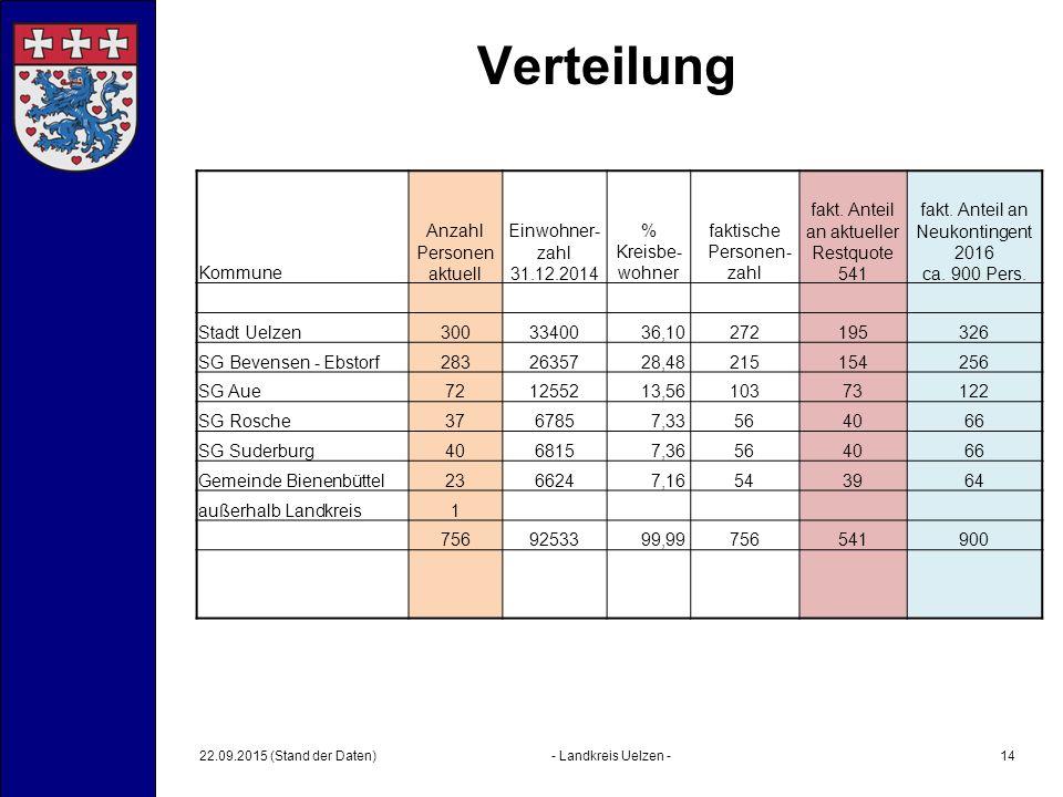 Verteilung Kommune Anzahl Personen aktuell Einwohner- zahl 31.12.2014 % Kreisbe- wohner faktische Personen- zahl fakt.
