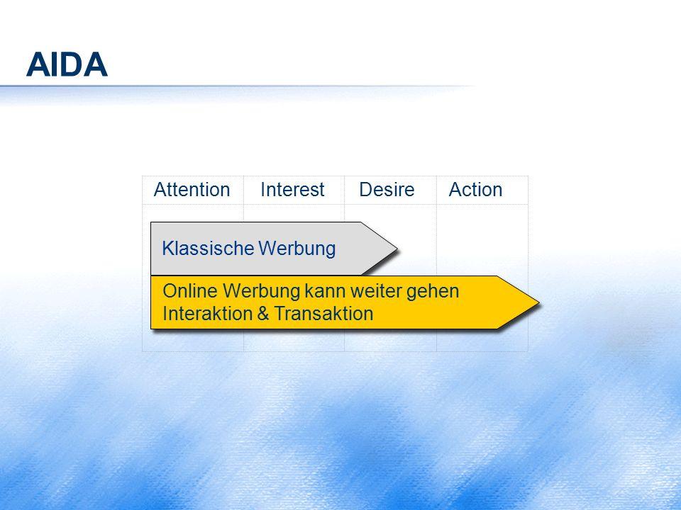 AIDA Attention Interest Desire Action Klassische Werbung Online Werbung kann weiter gehen Interaktion & Transaktion Online Werbung kann weiter gehen I