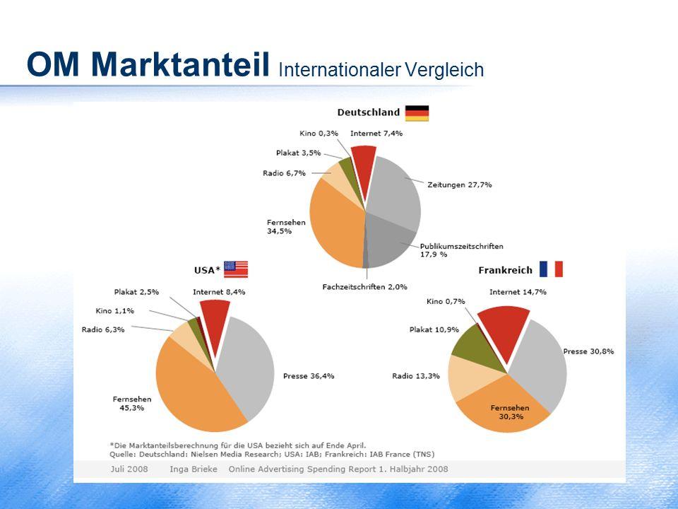 OM Marktanteil Internationaler Vergleich