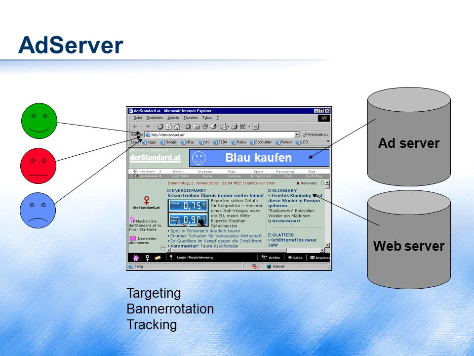 AdServer Web server Ad server Grün kaufen Rot kaufen Blau kaufen Targeting Bannerrotation Tracking