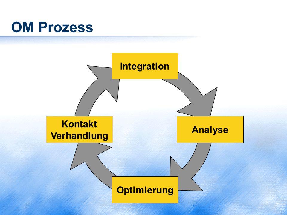 OM Prozess Kontakt Verhandlung Optimierung Analyse Integration