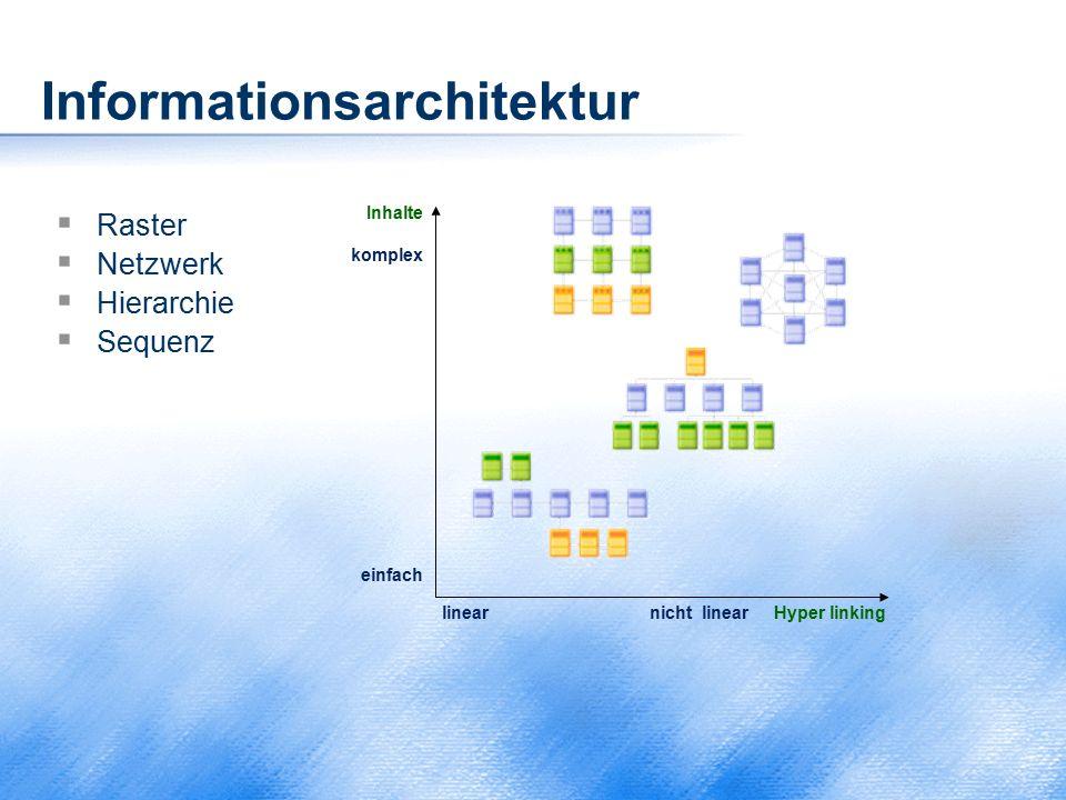 Informationsarchitektur  Raster  Netzwerk  Hierarchie  Sequenz Inhalte komplex einfach linear nicht linear Hyper linking