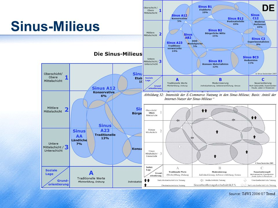 Sinus-Milieus Source: TdWI 2006/07 Trend DE Source: TdWI 2006/07 Trend