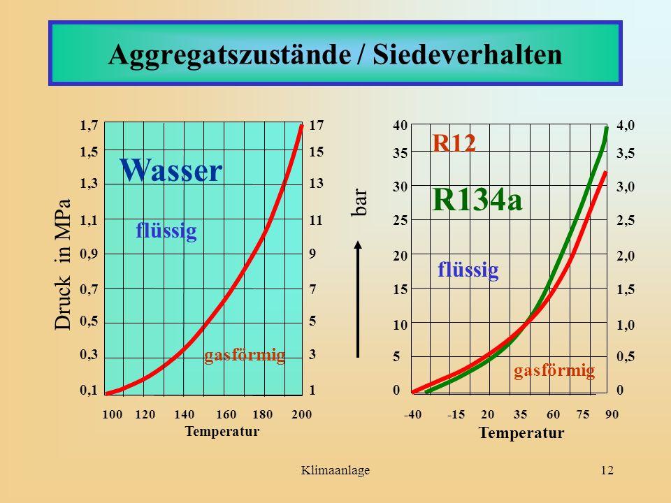 Klimaanlage12 Aggregatszustände / Siedeverhalten 100 120 140 160 180 200 Temperatur 1,7 1,5 1,3 1,1 0,9 0,7 0,5 0,3 0,1 flüssig gasförmig Druck in MPa
