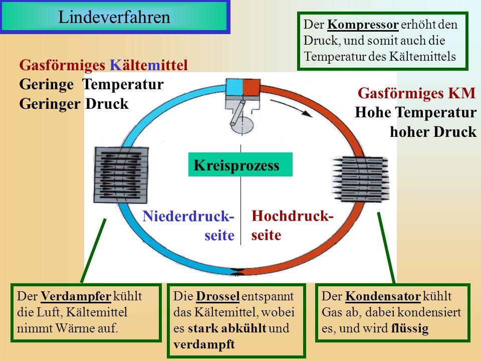 Lindeverfahren Der Kompressor erhöht den Druck, und somit auch die Temperatur des Kältemittels Der Kondensator kühlt Gas ab, dabei kondensiert es, und