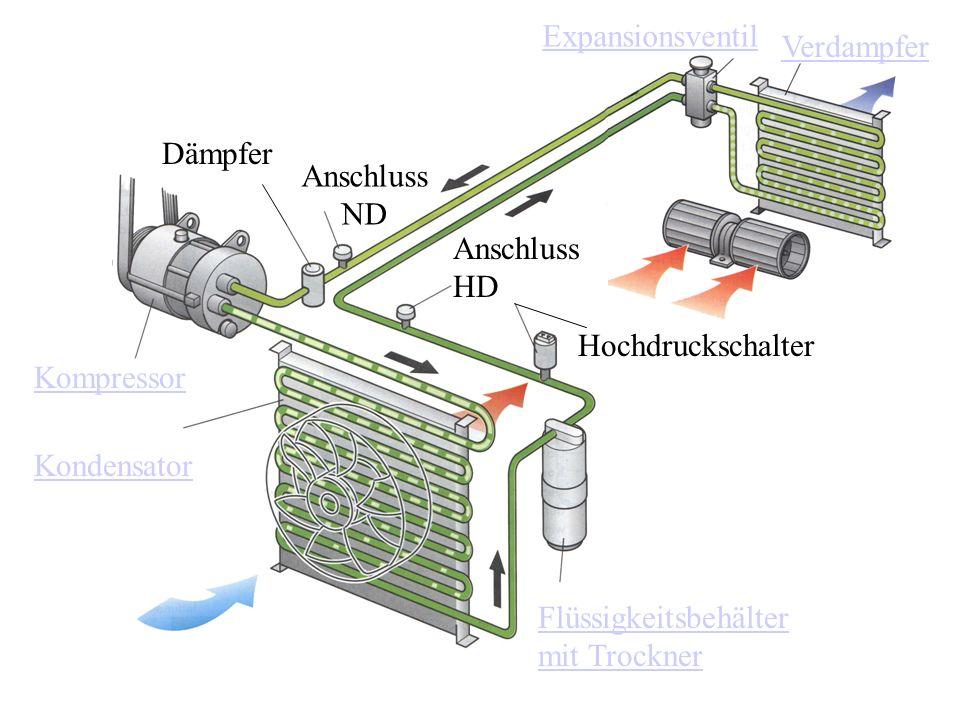 Kompressor Kondensator Flüssigkeitsbehälter mit Trockner Hochdruckschalter Dämpfer Expansionsventil Verdampfer Anschluss ND Anschluss HD