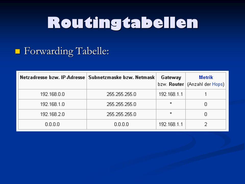 Routingprotokolle Sorgen für den austausch von Routiginformationen zwischen den Netzen Sorgen für den austausch von Routiginformationen zwischen den Netzen Helfen die Routingtabellen dynamisch auszubauen Helfen die Routingtabellen dynamisch auszubauen Next-Hop-Routing: Next-Hop-Routing: Das Packet wird an den nächsten Router der am nächsten beim Zielnetz liegt.