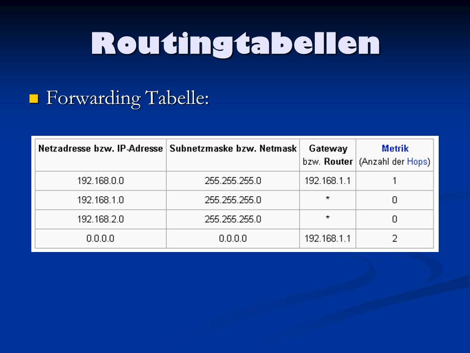 Routingtabellen Forwarding Tabelle: Forwarding Tabelle: