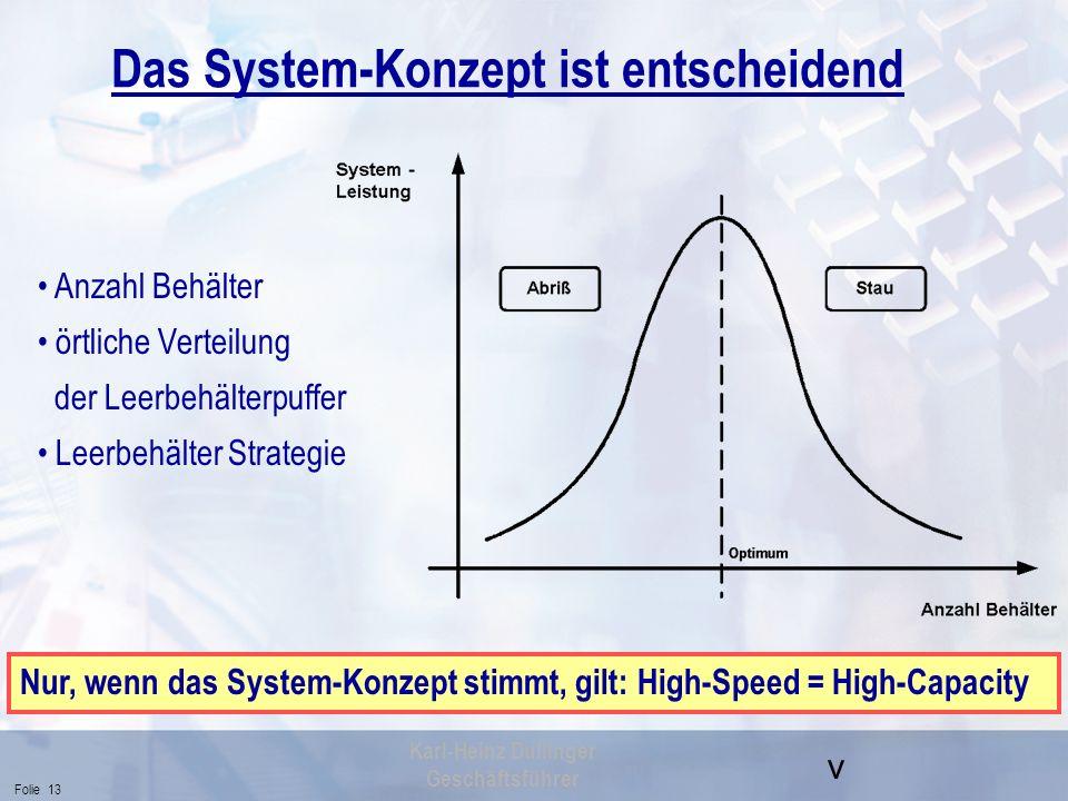 v Folie 13 Karl-Heinz Dullinger Geschäftsführer Das System-Konzept ist entscheidend Anzahl Behälter örtliche Verteilung der Leerbehälterpuffer Leerbeh