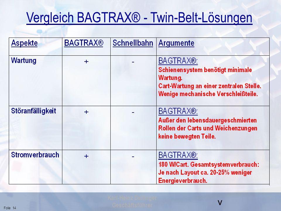 v Folie 14 Karl-Heinz Dullinger Geschäftsführer Vergleich BAGTRAX® - Twin-Belt-Lösungen