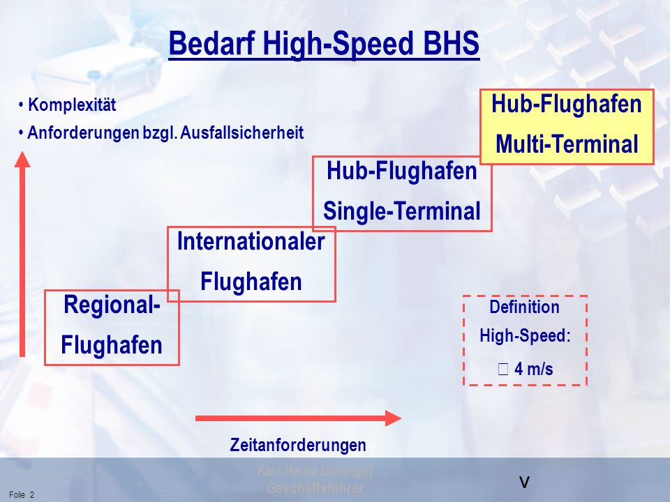 v Folie 2 Karl-Heinz Dullinger Geschäftsführer Regional- Flughafen Bedarf High-Speed BHS Hub-Flughafen Single-Terminal Hub-Flughafen Multi-Terminal In