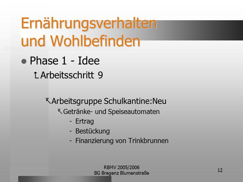 RBMV 2005/2006 BG Bregenz Blumenstraße 12 Ernährungsverhalten und Wohlbefinden Phase 1 - Idee  Arbeitsschritt 9  Arbeitsgruppe Schulkantine:Neu  Getränke- und Speiseautomaten -Ertrag -Bestückung -Finanzierung von Trinkbrunnen