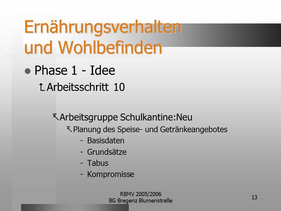 RBMV 2005/2006 BG Bregenz Blumenstraße 13 Ernährungsverhalten und Wohlbefinden Phase 1 - Idee  Arbeitsschritt 10  Arbeitsgruppe Schulkantine:Neu  Planung des Speise- und Getränkeangebotes -Basisdaten -Grundsätze -Tabus -Kompromisse