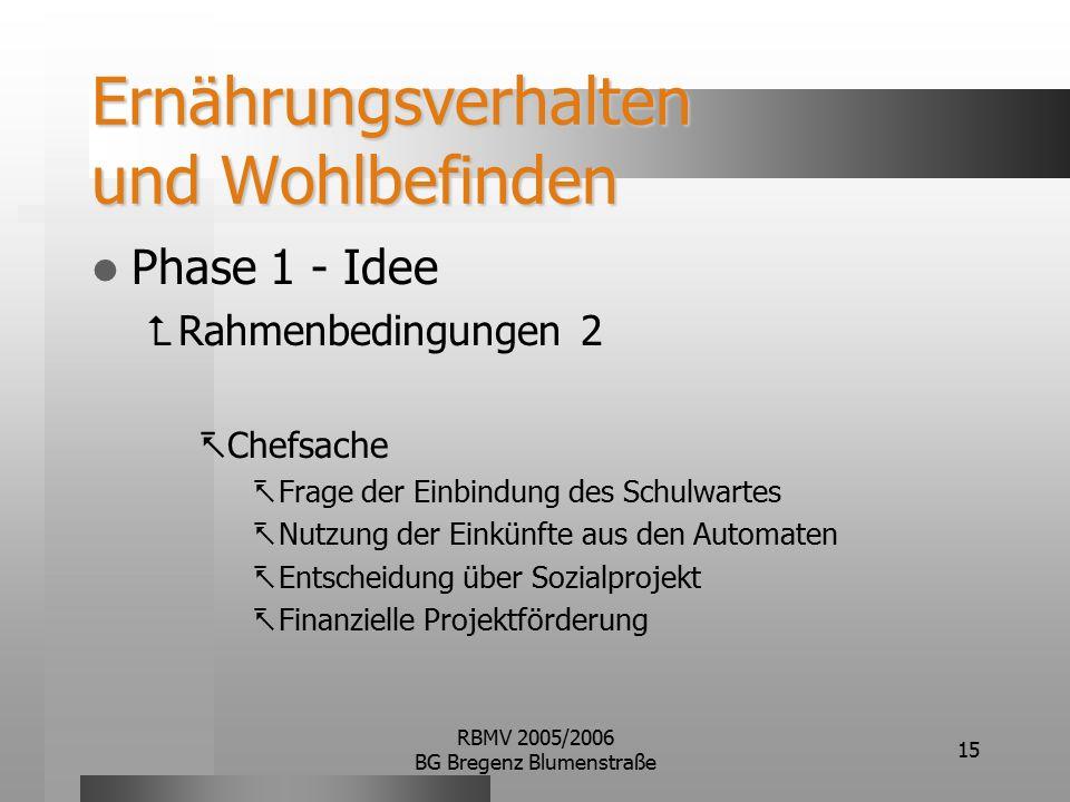 RBMV 2005/2006 BG Bregenz Blumenstraße 15 Ernährungsverhalten und Wohlbefinden Phase 1 - Idee  Rahmenbedingungen 2  Chefsache  Frage der Einbindung des Schulwartes  Nutzung der Einkünfte aus den Automaten  Entscheidung über Sozialprojekt  Finanzielle Projektförderung