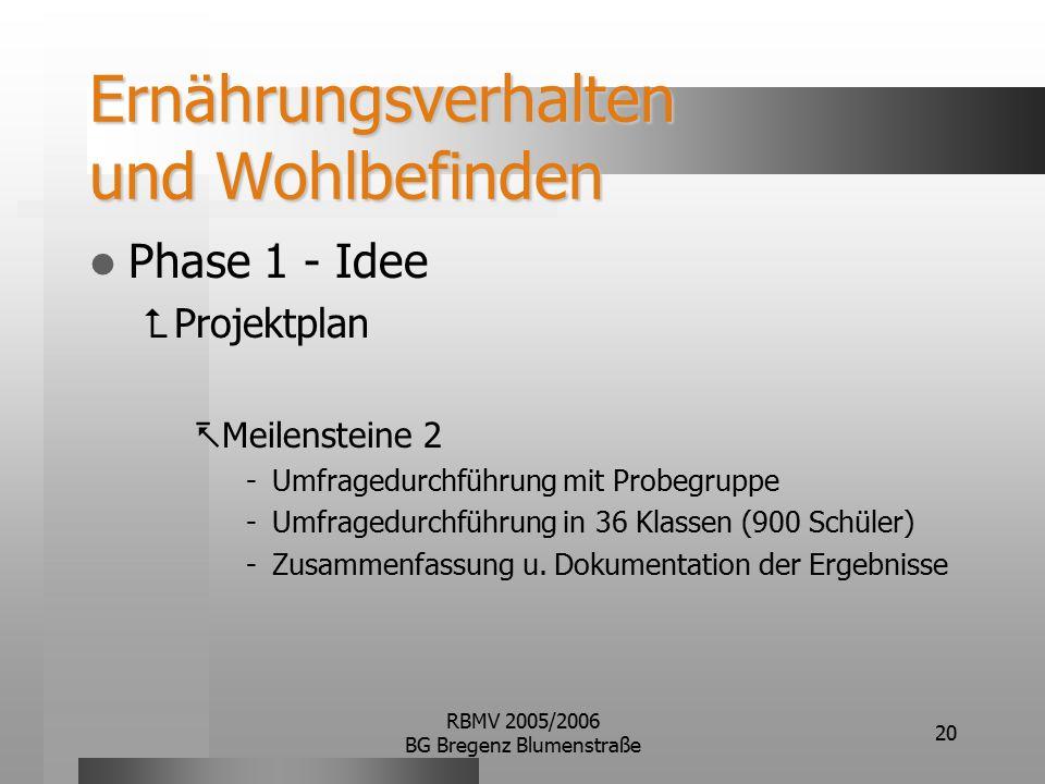 RBMV 2005/2006 BG Bregenz Blumenstraße 20 Ernährungsverhalten und Wohlbefinden Phase 1 - Idee  Projektplan  Meilensteine 2 Umfragedurchführung mit Probegruppe Umfragedurchführung in 36 Klassen (900 Schüler) Zusammenfassung u.