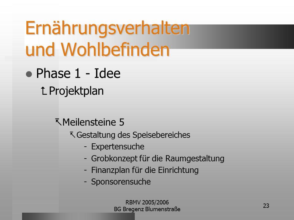 RBMV 2005/2006 BG Bregenz Blumenstraße 23 Ernährungsverhalten und Wohlbefinden Phase 1 - Idee  Projektplan  Meilensteine 5  Gestaltung des Speisebereiches Expertensuche Grobkonzept für die Raumgestaltung Finanzplan für die Einrichtung Sponsorensuche