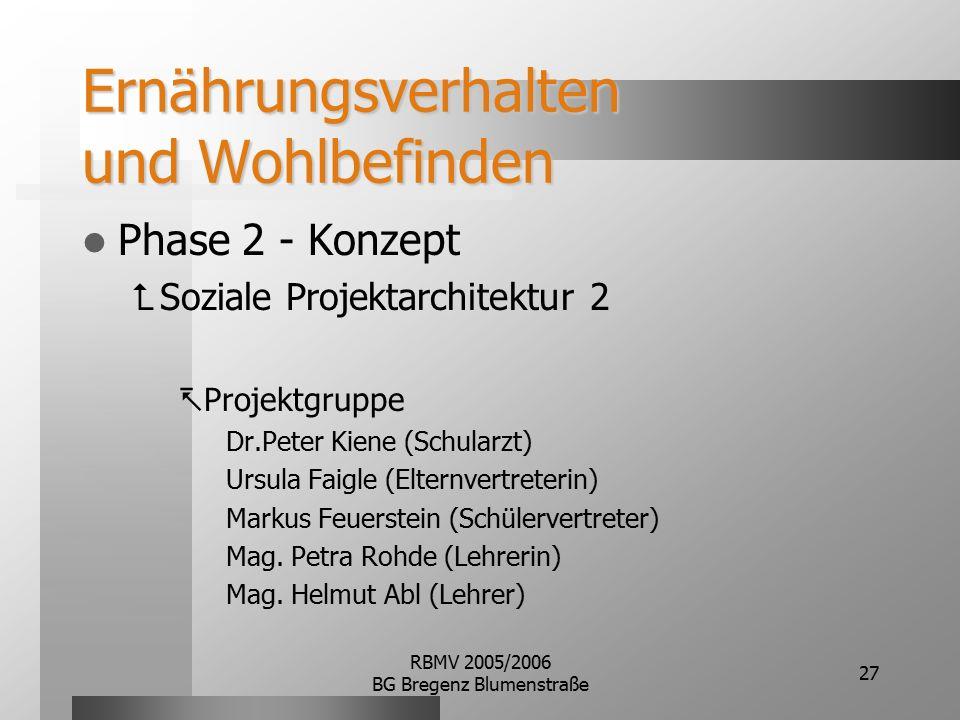 RBMV 2005/2006 BG Bregenz Blumenstraße 27 Ernährungsverhalten und Wohlbefinden Phase 2 - Konzept  Soziale Projektarchitektur 2  Projektgruppe Dr.Peter Kiene (Schularzt) Ursula Faigle (Elternvertreterin) Markus Feuerstein (Schülervertreter) Mag.