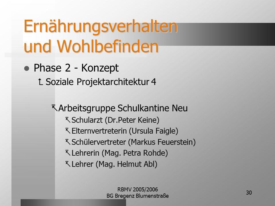 RBMV 2005/2006 BG Bregenz Blumenstraße 30 Ernährungsverhalten und Wohlbefinden Phase 2 - Konzept  Soziale Projektarchitektur 4  Arbeitsgruppe Schulk
