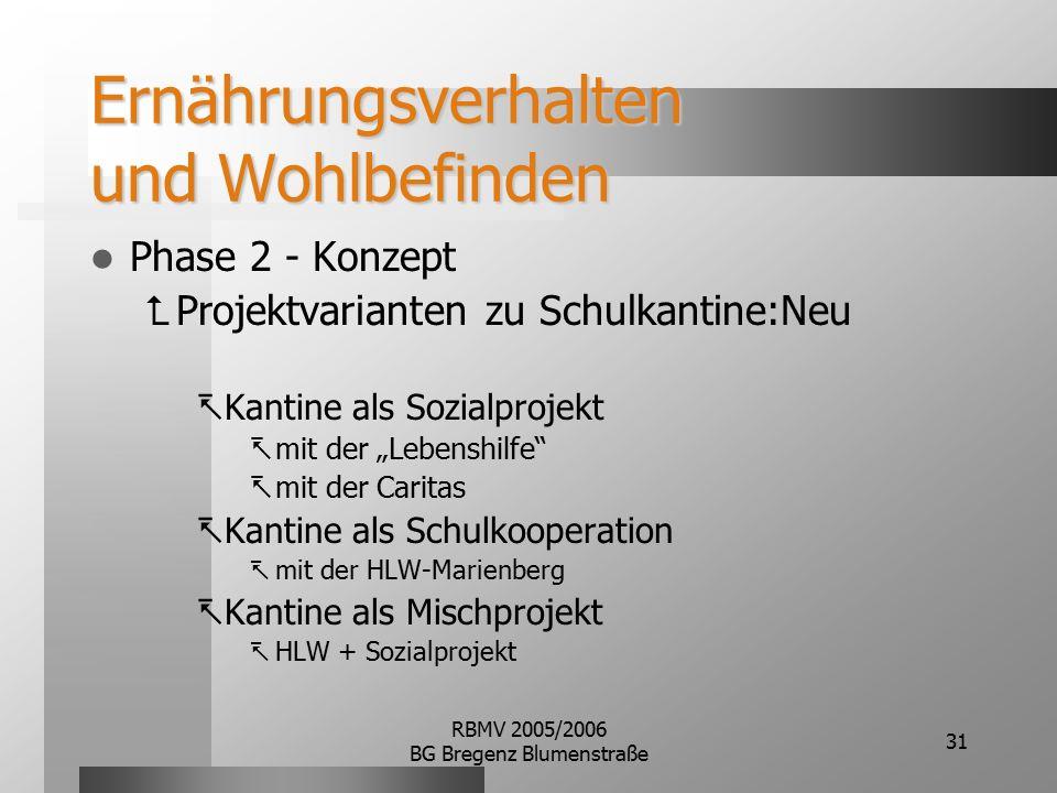 RBMV 2005/2006 BG Bregenz Blumenstraße 31 Ernährungsverhalten und Wohlbefinden Phase 2 - Konzept  Projektvarianten zu Schulkantine:Neu  Kantine als