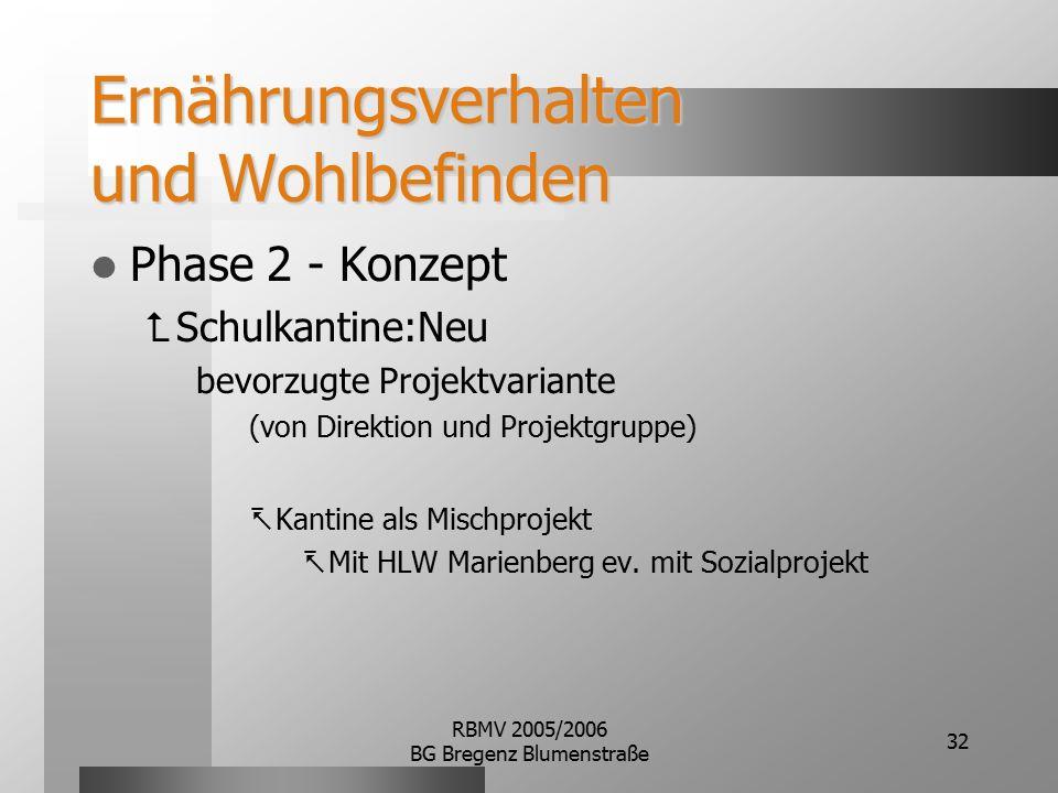 RBMV 2005/2006 BG Bregenz Blumenstraße 32 Ernährungsverhalten und Wohlbefinden Phase 2 - Konzept  Schulkantine:Neu bevorzugte Projektvariante (von Direktion und Projektgruppe)  Kantine als Mischprojekt  Mit HLW Marienberg ev.