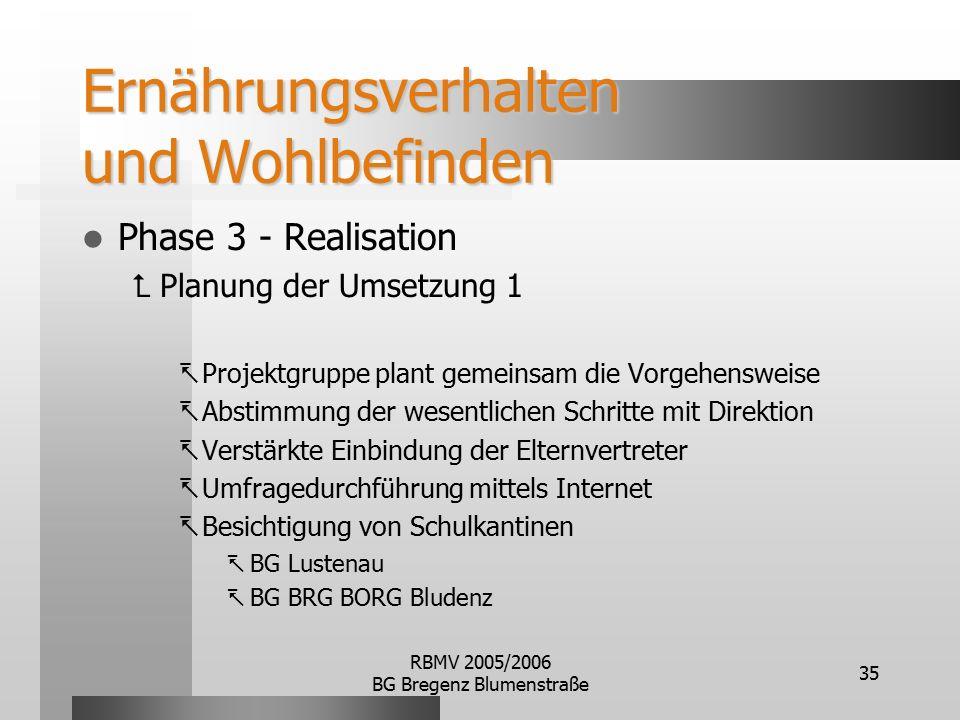 RBMV 2005/2006 BG Bregenz Blumenstraße 35 Ernährungsverhalten und Wohlbefinden Phase 3 - Realisation  Planung der Umsetzung 1  Projektgruppe plant gemeinsam die Vorgehensweise  Abstimmung der wesentlichen Schritte mit Direktion  Verstärkte Einbindung der Elternvertreter  Umfragedurchführung mittels Internet  Besichtigung von Schulkantinen  BG Lustenau  BG BRG BORG Bludenz