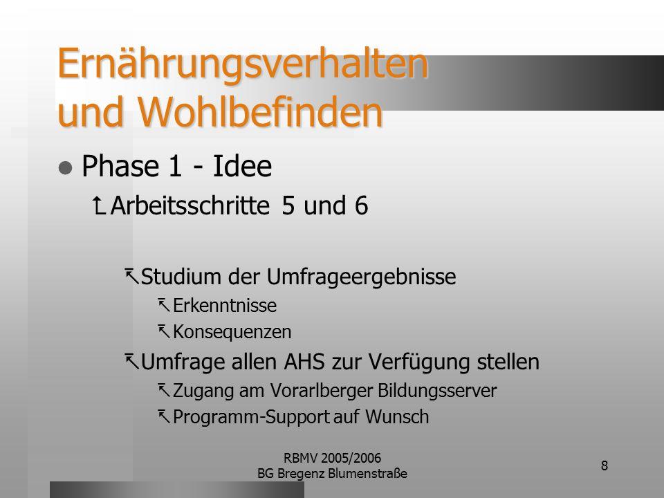 RBMV 2005/2006 BG Bregenz Blumenstraße 8 Ernährungsverhalten und Wohlbefinden Phase 1 - Idee  Arbeitsschritte 5 und 6  Studium der Umfrageergebnisse  Erkenntnisse  Konsequenzen  Umfrage allen AHS zur Verfügung stellen  Zugang am Vorarlberger Bildungsserver  Programm-Support auf Wunsch