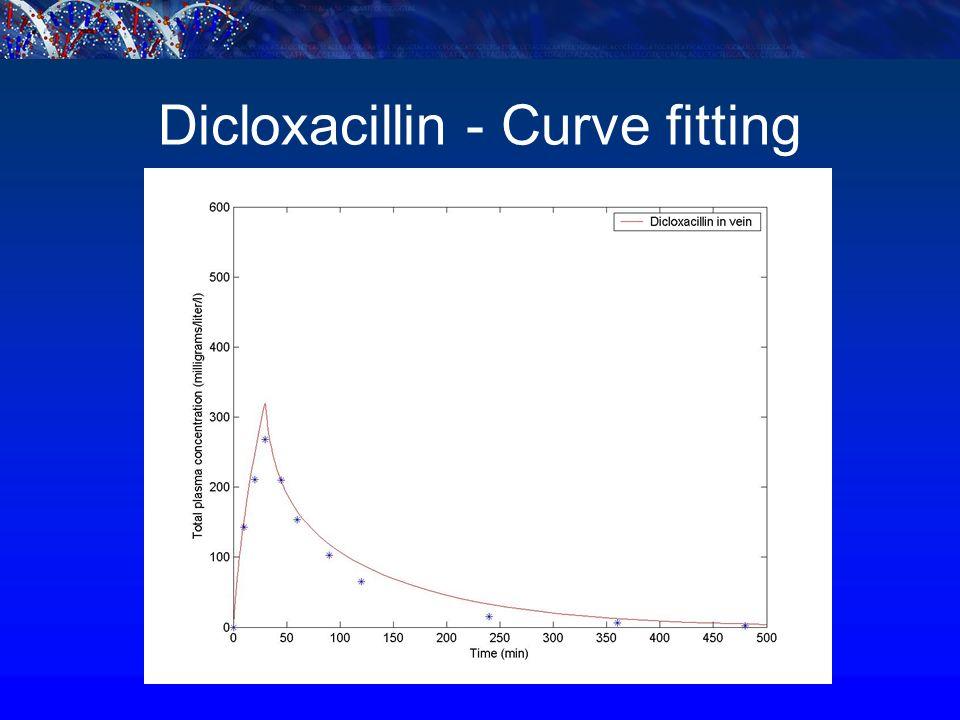Dicloxacillin - Curve fitting