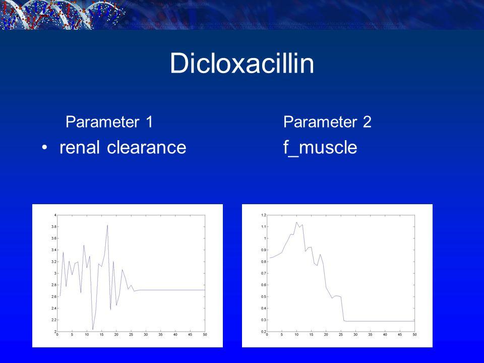 Dicloxacillin Parameter 1Parameter 2 renal clearance f_muscle