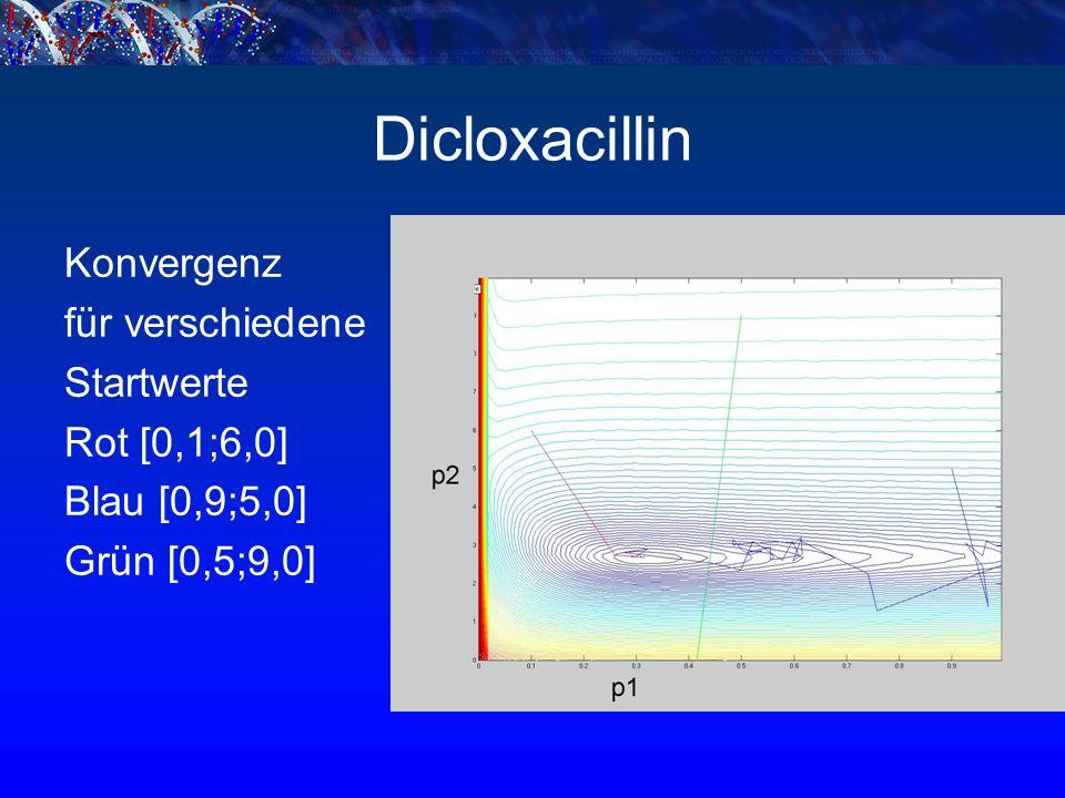 Dicloxacillin Konvergenz für verschiedene Startwerte Rot [0,1;6,0] Blau [0,9;5,0] Grün [0,5;9,0]