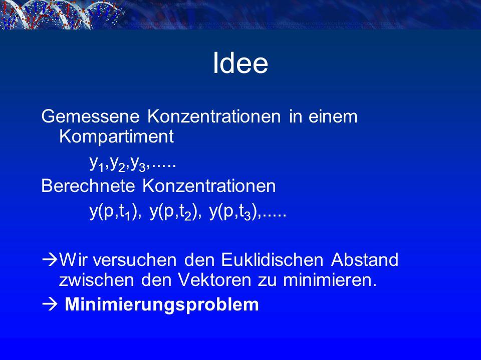 Dicloxacillin Das PBPK-Toolbox Programm modelliert die Konzentration von Dicloxacillin in den Venen.