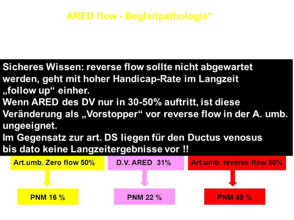 ARED flow - Begleitpathologie* n = 60; 24-34 SSW; ∆ t Diagnose Entbindung: 6 Tage (0-68) Tage ACM 97% IUGR87% Art. ut. notch85% AFI80% Hyperechogener
