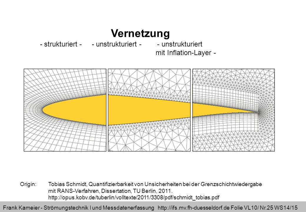 Frank Kameier - Strömungstechnik I und Messdatenerfassung http://ifs.mv.fh-duesseldorf.de Folie VL10/ Nr.25 WS14/15 Origin: Tobias Schmidt, Quantifizierbarkeit von Unsicherheiten bei der Grenzschichtwiedergabe mit RANS-Verfahren, Dissertation, TU Berlin, 2011.