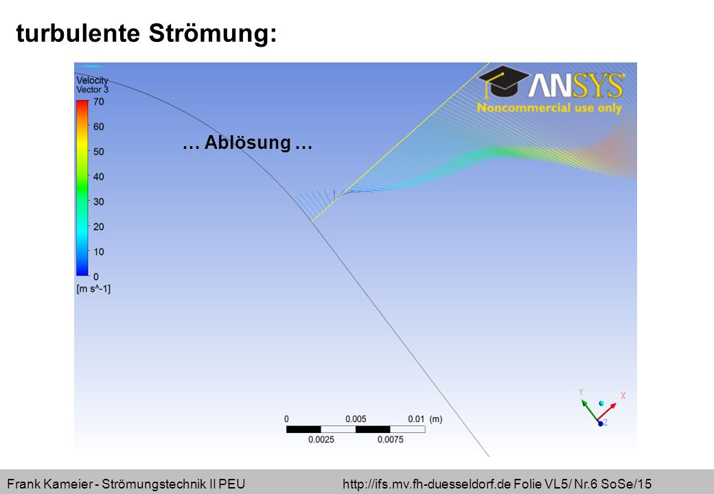 Frank Kameier - Strömungstechnik II PEU http://ifs.mv.fh-duesseldorf.de Folie VL5/ Nr.7 SoSe/15 turbulente Strömung: … aussen höherer Druck als innen …