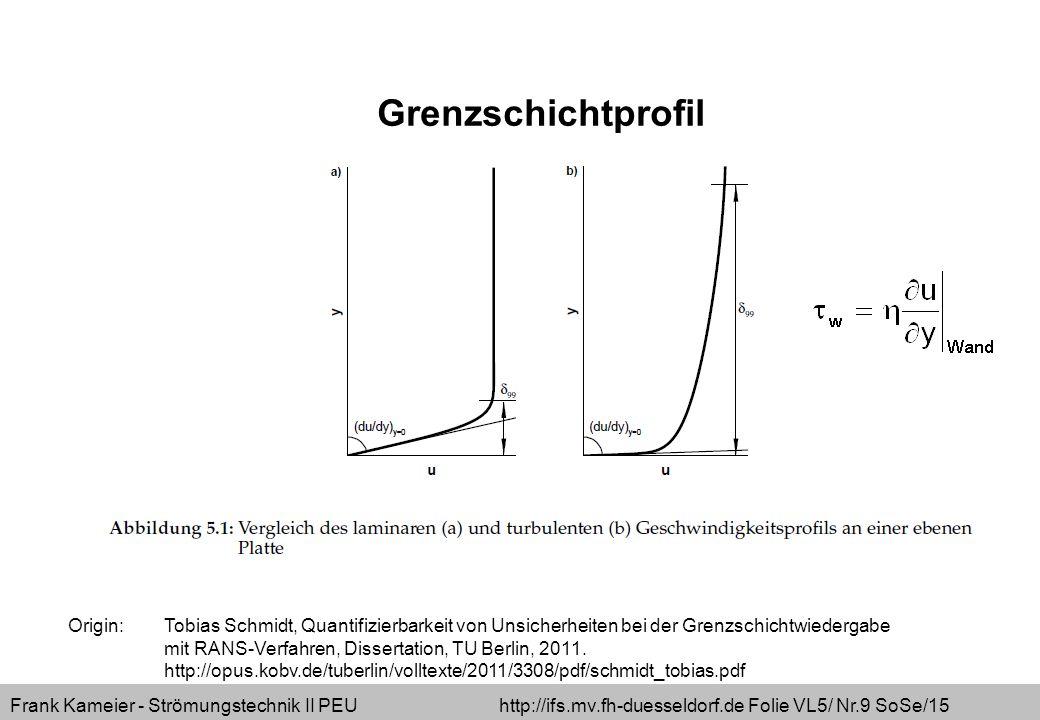 Frank Kameier - Strömungstechnik II PEU http://ifs.mv.fh-duesseldorf.de Folie VL5/ Nr.20 SoSe/15 Grenzschichtdicken – Verdrängungsdicke  1 Integrale Rechengröße  1, daher präziser als 99%-Dicke (1% Abweichung von der Außenströmung lässt sich nicht messen)