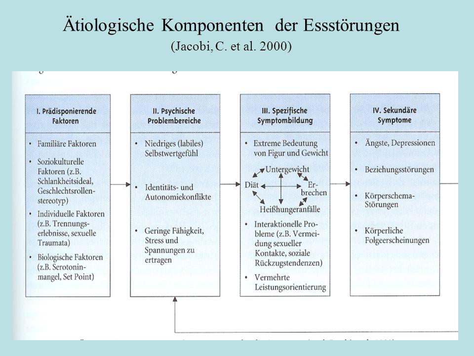 Ätiologische Komponenten der Essstörungen (Jacobi, C. et al. 2000)