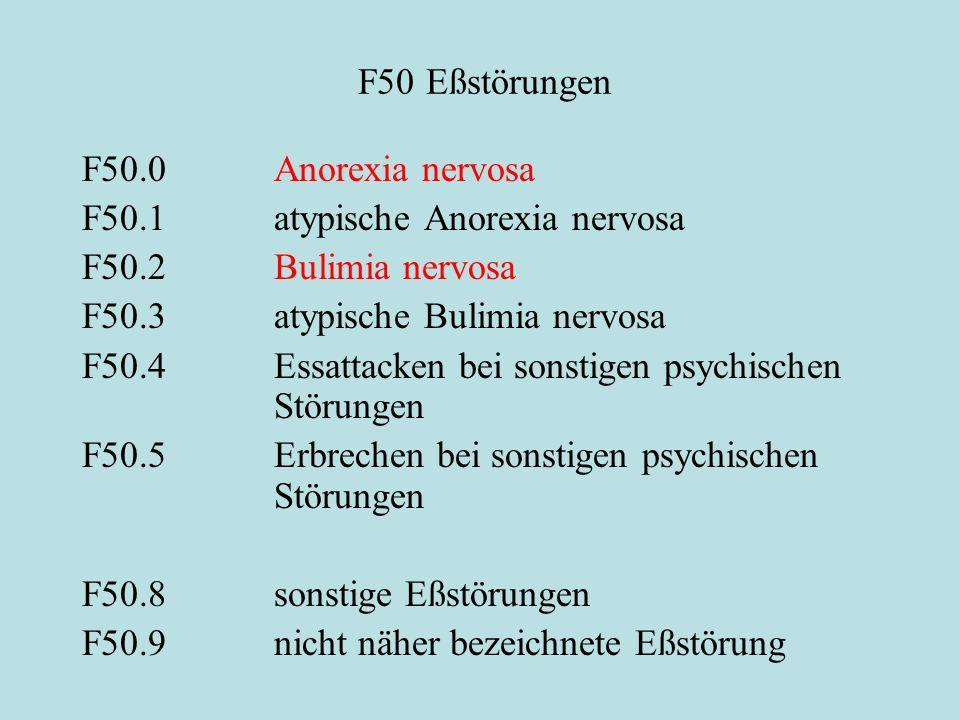 F50 Eßstörungen F50.0 Anorexia nervosa F50.1atypische Anorexia nervosa F50.2Bulimia nervosa F50.3atypische Bulimia nervosa F50.4Essattacken bei sonstigen psychischen Störungen F50.5Erbrechen bei sonstigen psychischen Störungen F50.8 sonstige Eßstörungen F50.9nicht näher bezeichnete Eßstörung