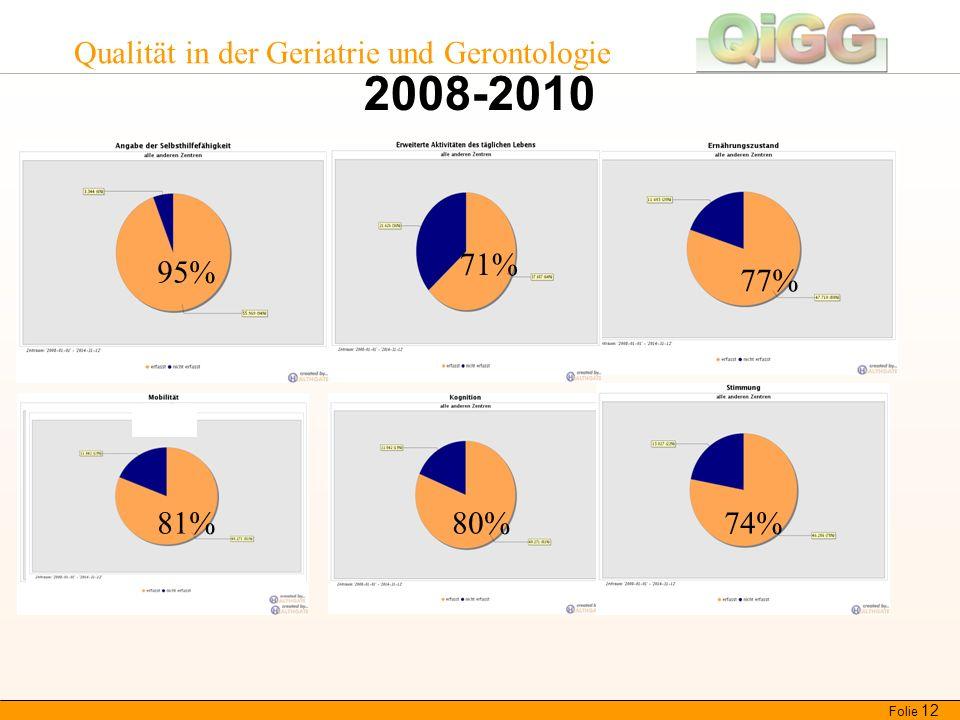 Qualität in der Geriatrie und Gerontologie 2008-2010 Folie 12 95% 71% 81% 77% 80%74%81%