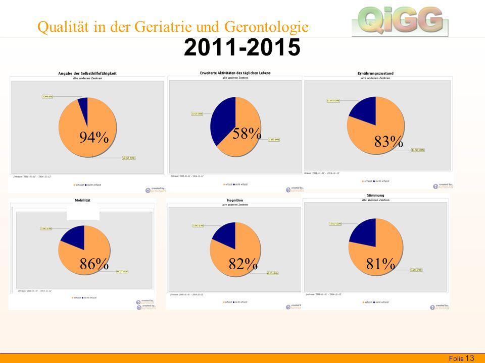 Qualität in der Geriatrie und Gerontologie 2011-2015 Folie 13 94% 58% 86% 83% 82%81%86%