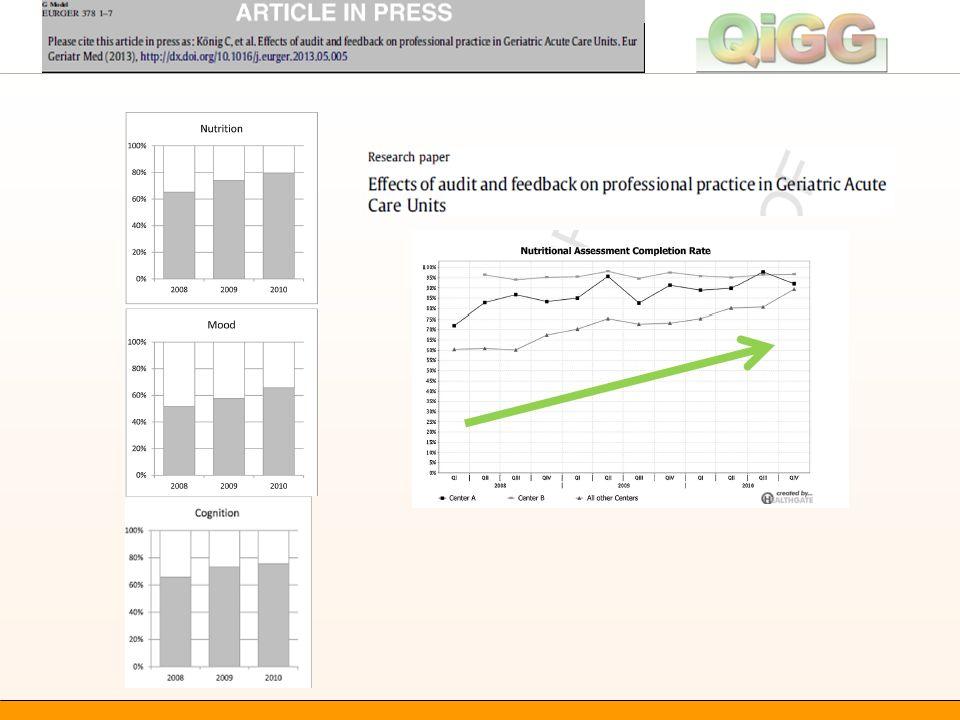 Ergebnisse Teilnahme: ~ 40% der österreichischen AG/Rs Anzahl der Daten-Abfragen durch die Zentren:  2008: 1.401  2009: 3.148  2010: 2.883 Folie 9