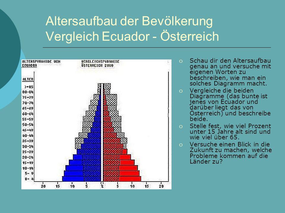Altersaufbau der Bevölkerung Vergleich Ecuador - Österreich  Schau dir den Altersaufbau genau an und versuche mit eigenen Worten zu beschreiben, wie man ein solches Diagramm macht.