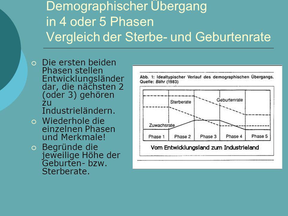 Demographischer Übergang in 4 oder 5 Phasen Vergleich der Sterbe- und Geburtenrate  Die ersten beiden Phasen stellen Entwicklungsländer dar, die nächsten 2 (oder 3) gehören zu Industrieländern.